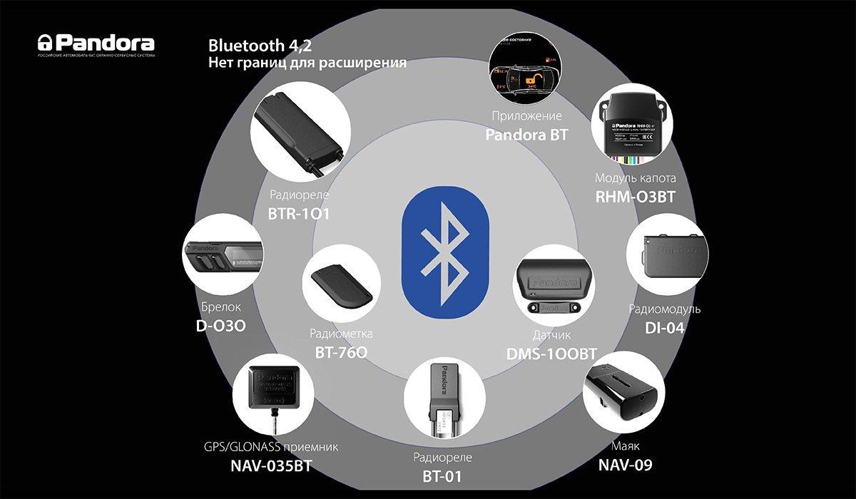 Система менеджмента Bluetooth-устройств Pandora